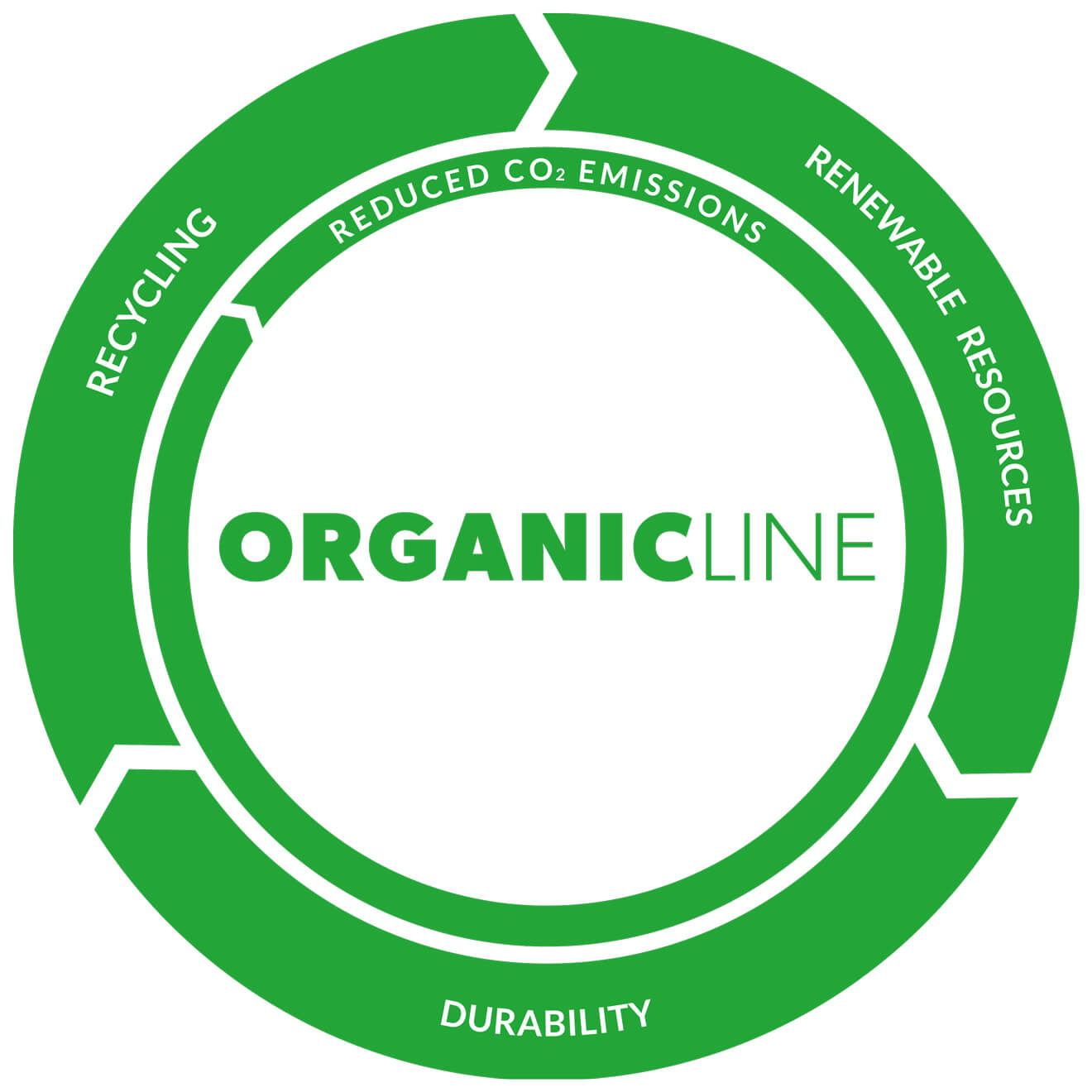 Circle and Recycling Circulation of ORGANICLINE