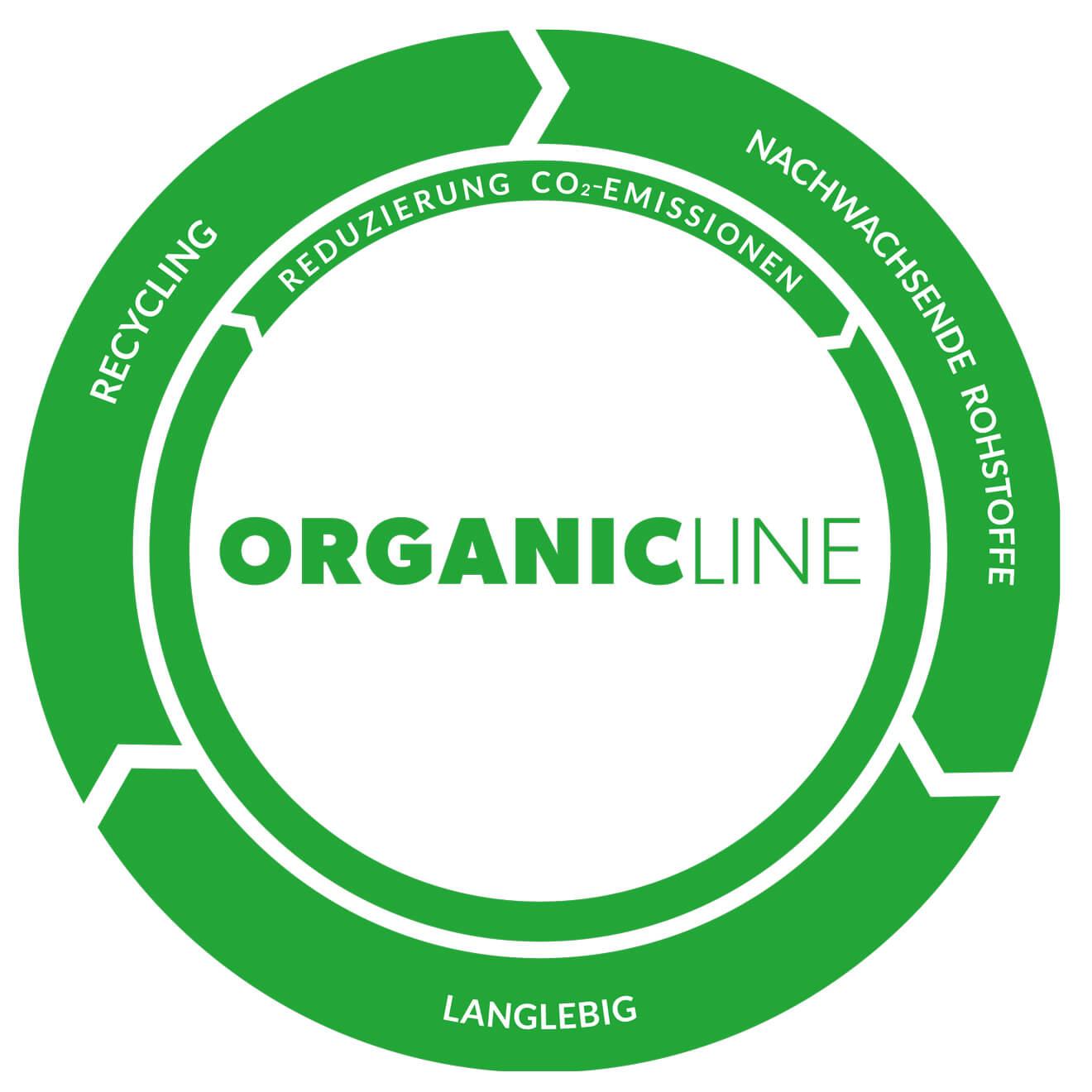 Kreislauf ORGANICLINE