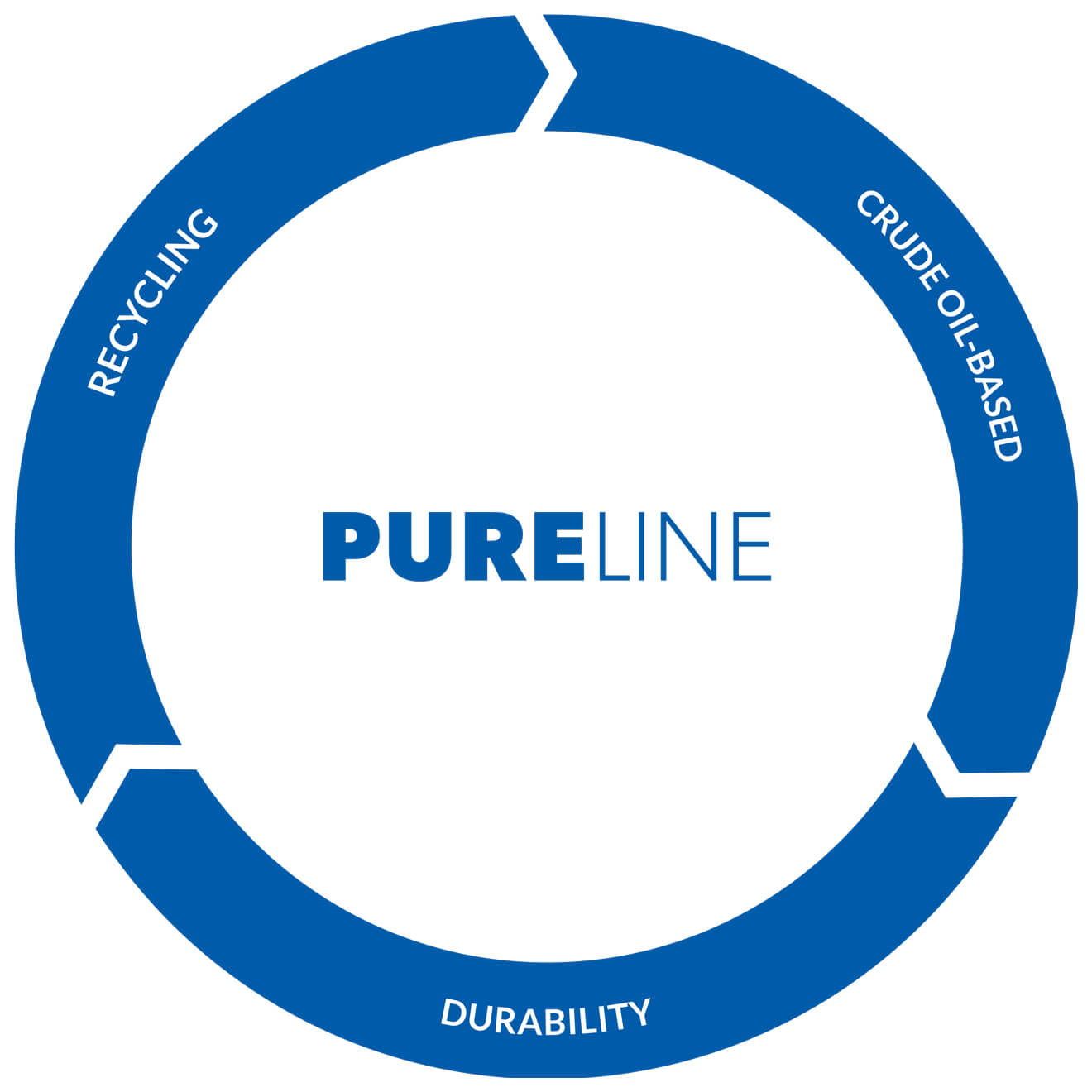 Recycling Circle of PURELINE