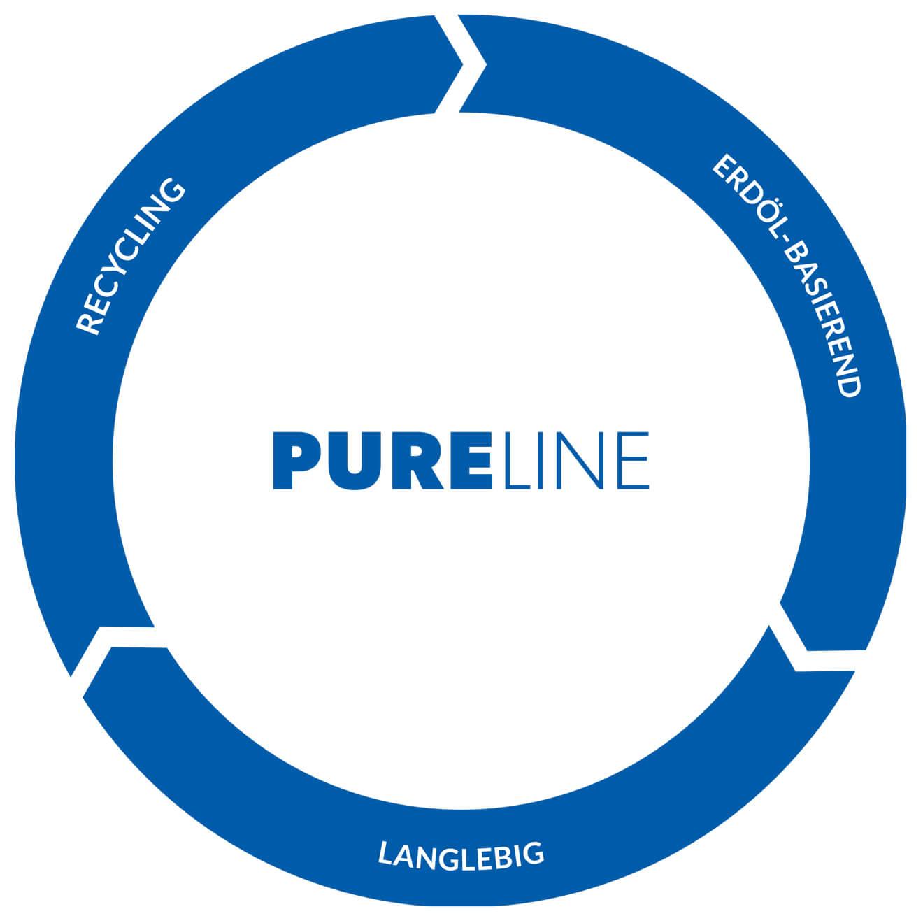 PURELINE Kreislauf - PURELINE Circulation